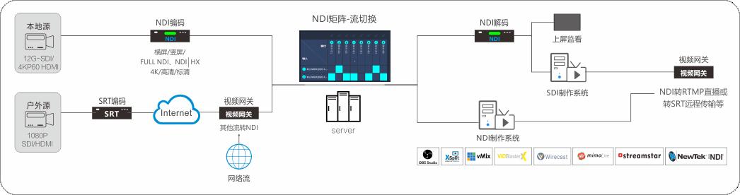 0NDI节目制作方案-1.png