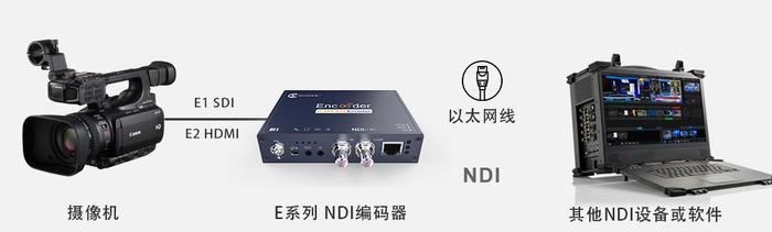 E-NDI应用场景.png